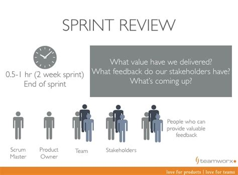 sprint review format teamworx consulting