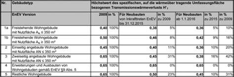 Rat Vom Energieplaner Was Die Neue Enev Uns Verlangt by Enev U Wert Metallbau Enev 2013 Und Enev Easy