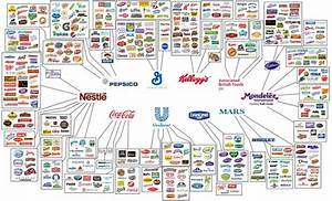 Fascinating graphics show who owns all the major brands in ...