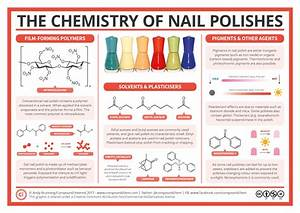 The Chemistry Of Nail Polish  U2013 Polymers  Plasticisers And Pigments