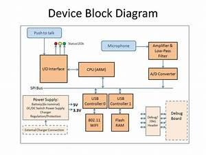 Ppt - Advancement Through Interactive Radio Powerpoint Presentation