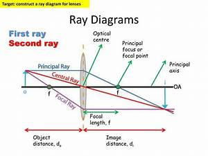 Ppt - Ray Diagrams Powerpoint Presentation