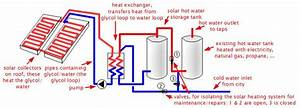Solar Thermal  Hot Water Heater  Also Solar Domestic Hot