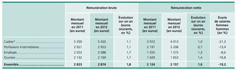 le salaire moyen des cadres 4013 euros nets par mois cadreo