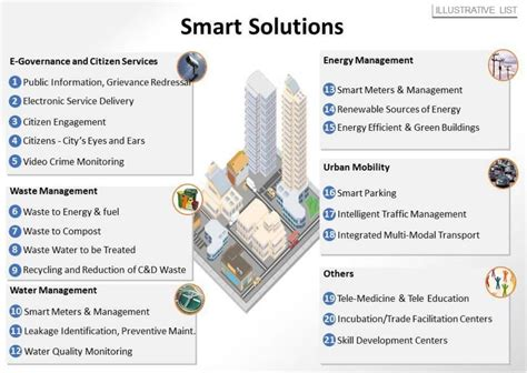 Smart City Infrastructure Planning