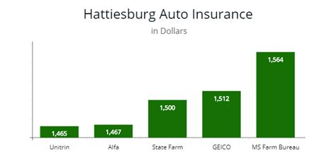 In the state of mississippi, all drivers. Mississippi Car Insurance Regulations - AutoInsureSavings.org