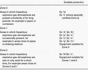 How Do We Define Hazardous Areas