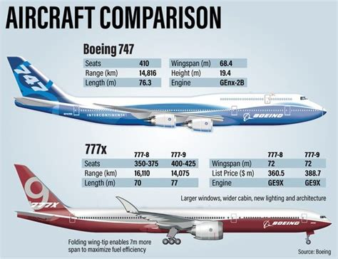 comparison   boeing     boeing   twin jetliners  closed