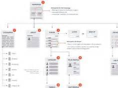 1000+ Images About [ux] Ia & Flows On Pinterest