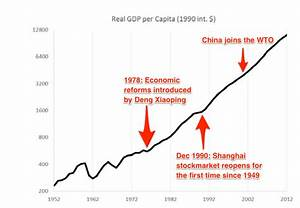 A brief history of China's economic growth | World ...