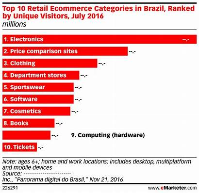 Categories Ecommerce Retail Ranked Millions Visitors Brazil