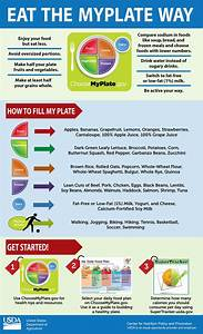Trying To Figure Out How To Eat The  Myplate Way  Here Are