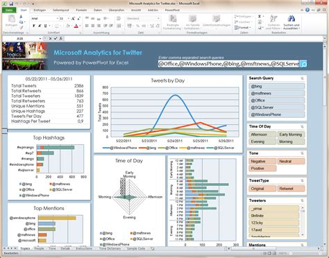 Thingworx Dashboard Template Exles Download by Microsoft Analytics F 252 R Twitter Verf 252 Gbar