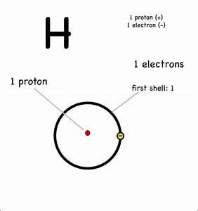 Labeled Diagram Of Hydrogen Atom