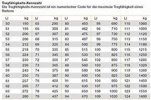 Felgendurchmesser Berechnen : oldtimer tipps f r mercedes gel ndewagen 460 und 463 ~ Themetempest.com Abrechnung
