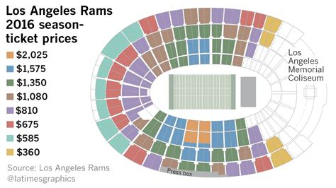 rams roll  ticket pricing plan  packages ranging     la times