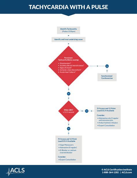 Tachycardia with a Pulse Algorithm | ACLS.com
