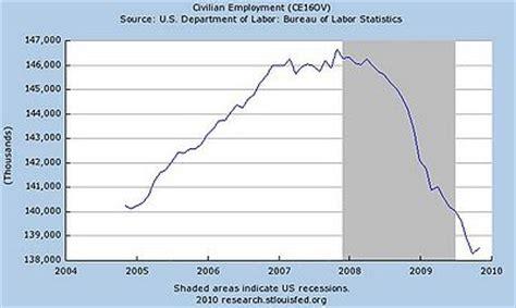 Recession of 2008 - Conservapedia