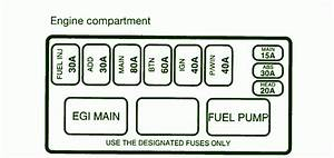 1996 Kia Sportage Main Fuse Box Diagram  U2013 Circuit Wiring