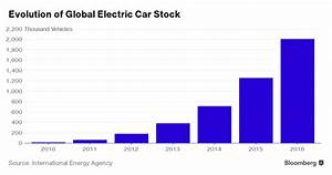 Electric Car Market Goes Zero To 2 Million In Five Years