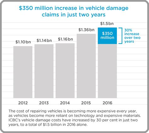 In either case, they work directly with clients and must have necessary licenses in their states of employment. Continued increase in crashes, claims and costs