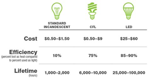 3 ways to determine the roi for led and cfl now that