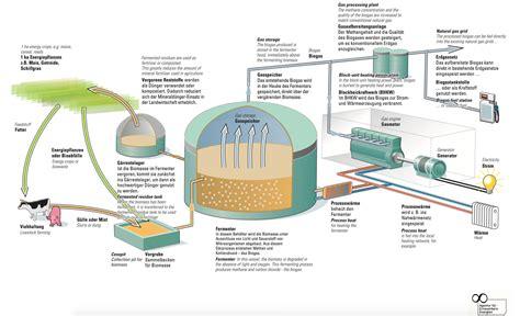 Wie Entsteht Biogas by Biogas Neue Energien Forum Feldheim