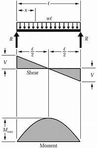 Shear Force  U0026 Bending Moment Diagram For Uniformly
