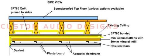diy domestic ceiling soundproofing