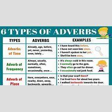6 Basic Types Of Adverbs  Usage & Adverb Examples In English  English Study Online