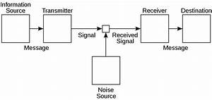 File Shannon Communication System Svg