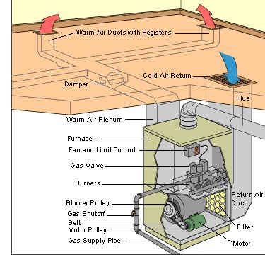 split plan house how a gas furnace works