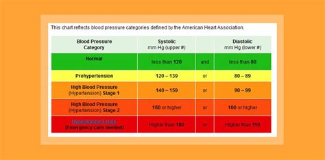 blood pressure ranges chart pictures to pin on