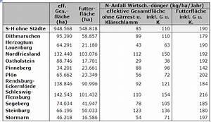 Nutzfläche Berechnen : auswirkungen der ber cksichtigung von g rresten auf den anfall organischer d nger in einer ~ Themetempest.com Abrechnung