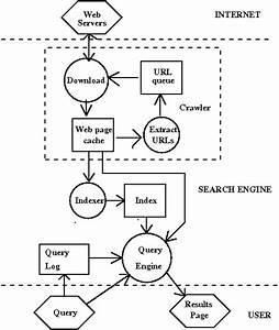 How Web Seach Engines Work