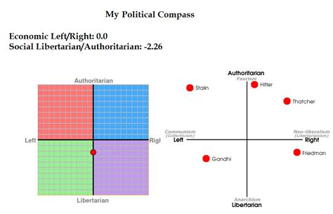 Our World Is Awakening The Political Compass Test