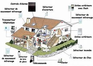 faire installer de la domotique dans sa maison With pose d une alarme maison
