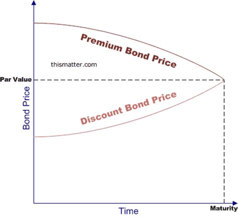 25618 Bond Price Volatility And Coupon Rate by Volatility Of Bond Prices In The Secondary Market