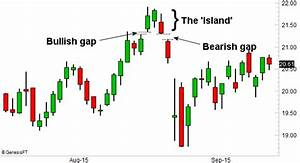 Using Island Reversals In Technical Analysis Charting