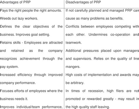 summary   advantages  disadvantages  performance