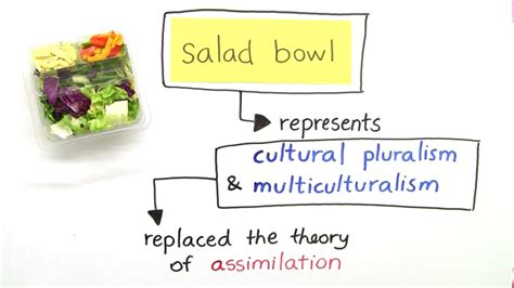 usa melting pot or salad bowl englisch lernen
