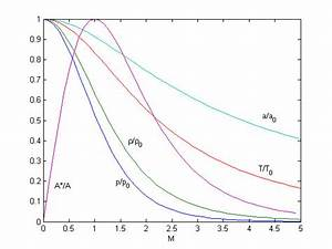 Pressure Temperature Chart Isentropic Flow Relations Cfd Wiki The Free Cfd Reference