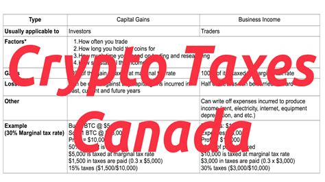 Bitcoin and other crypto holdings are no exception. Crypto Taxes Canada 2020 (Capital Gains VS Business Income)