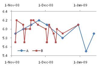 plot  time series    peltier tech blog
