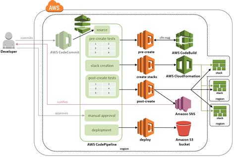 cloudformation templates aws cloudformation validation pipeline aws answers