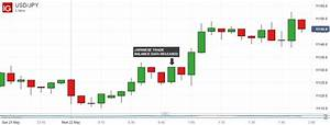 Japanese Yen Slips, April Trade Figures Portray Robust ...