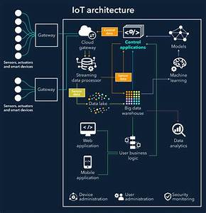Iot Architecture Explained  Building Blocks And How They Work