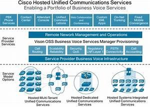 Cisco Hosted Unified Communications Services Cisco | Autos ...