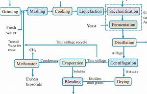 Corn Dry Milling Process Flow Diagram