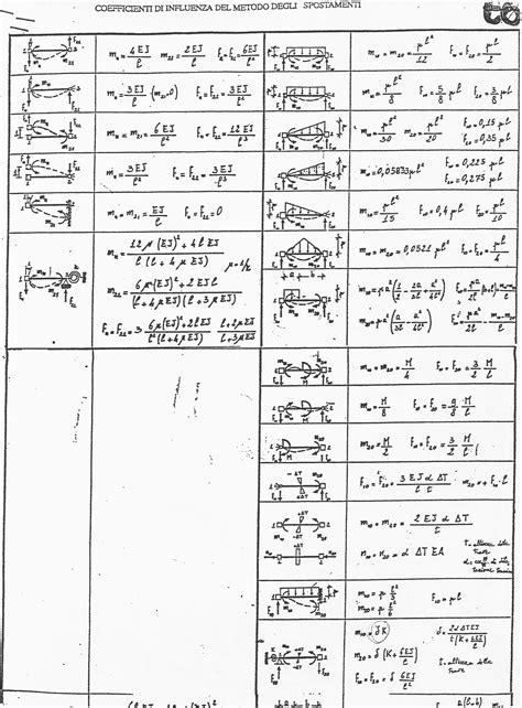 Rigidezza Flessionale Mensola Tabelle Metodo Degli Spostamenti Monodes